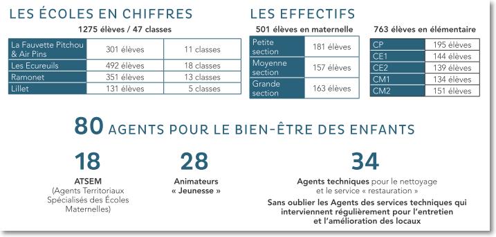 Les écoles en chiffres 2016