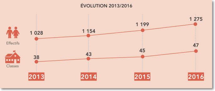 Evolution scolaire 2013-2016