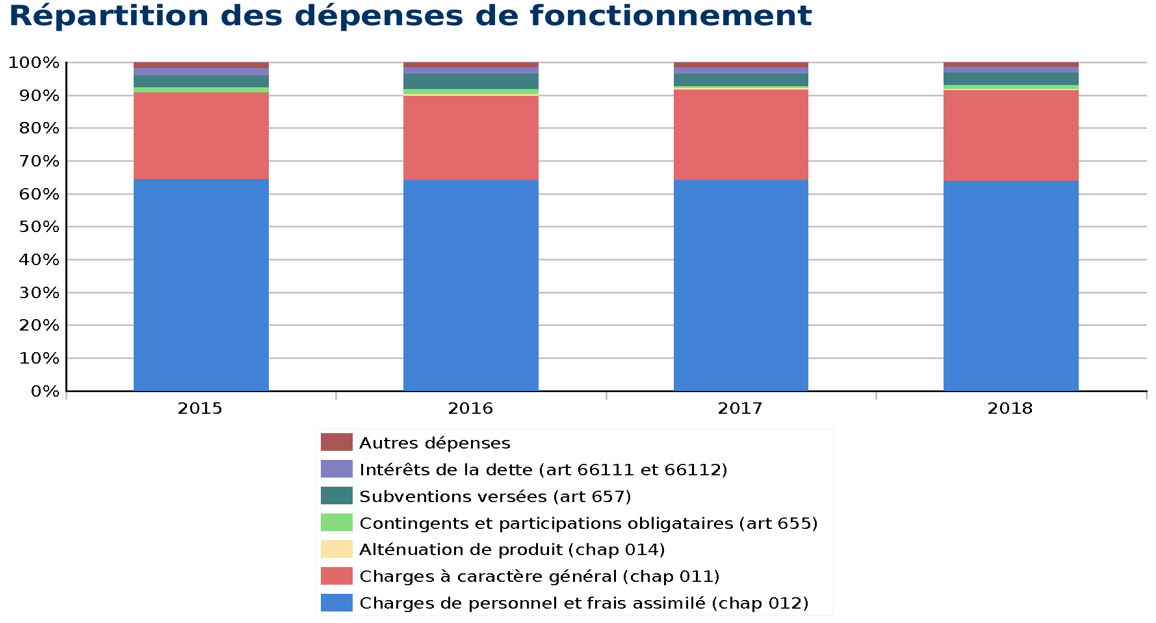repartitionsdepensesfonctionnement2018