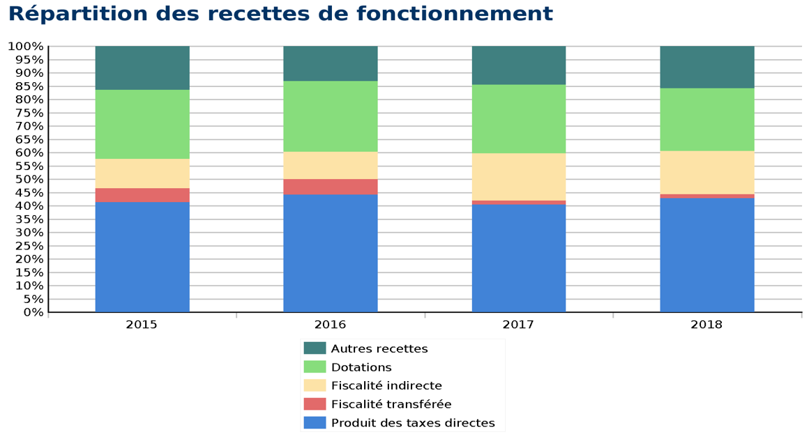 repartitionsrecettesfonctionnement2018