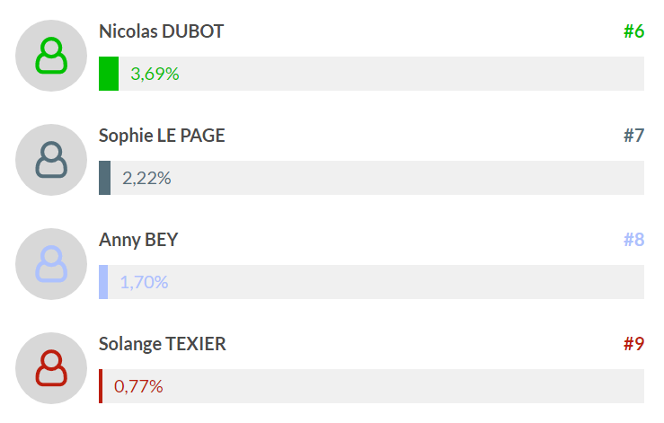 site-internet-resultats-mios-2